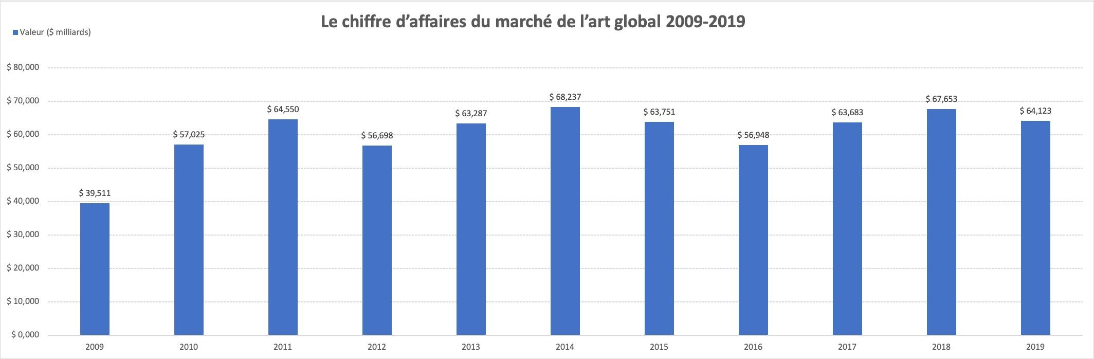 [Marché de l'art] Vue d'ensemble du marché de l'art mondial 2009-2019