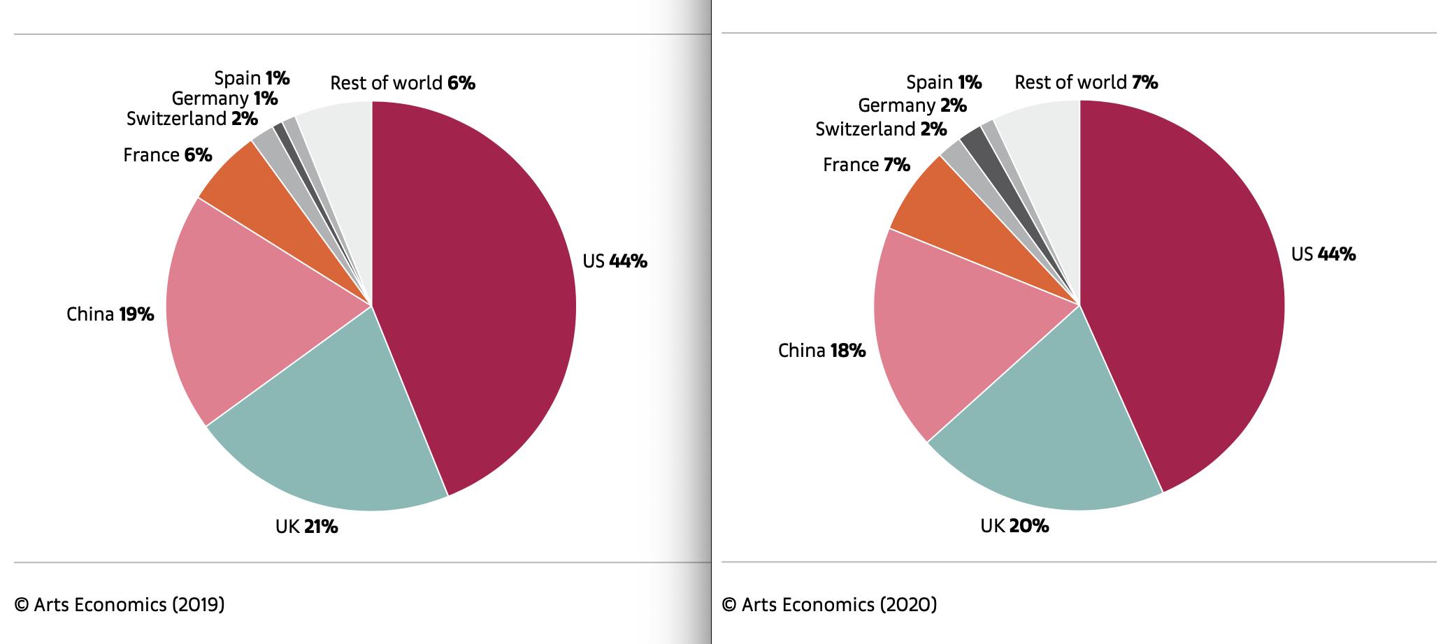 [Marché de l'art] La guerre commerciale et les marchés de l'art principaux en 2019