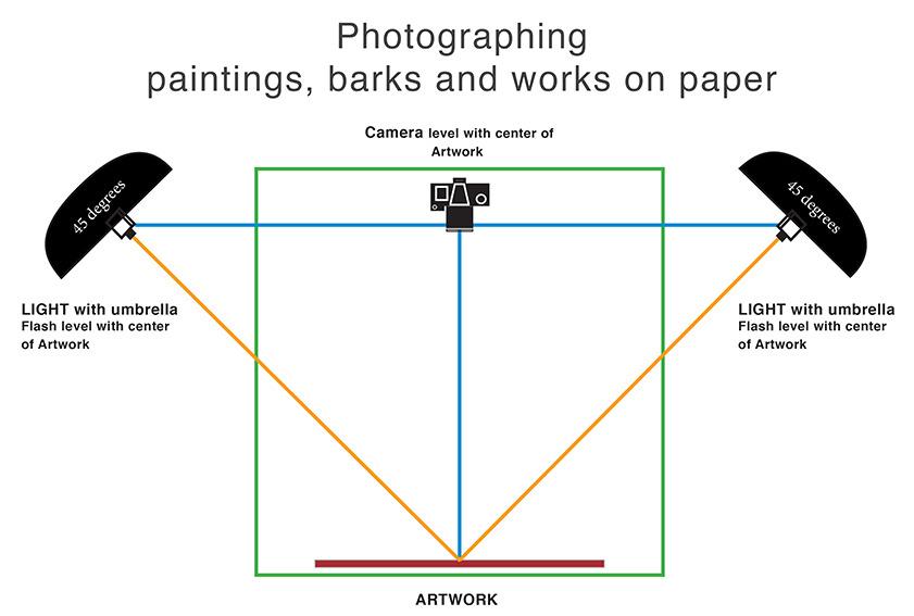 [Photographie] Comment photographier un tableau 2 : l'éclairage